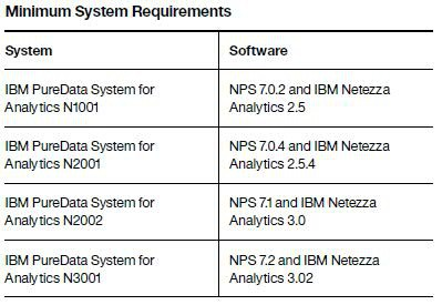 IBM Fluid Query Minimum System Requirements