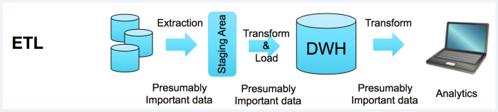 Extract Transform Load Big Data